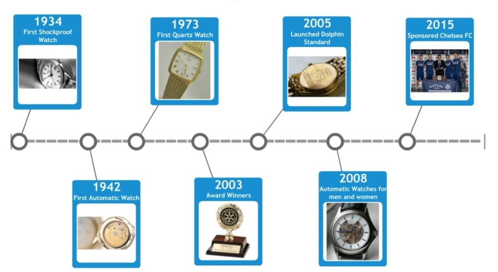 timeline-for-rotary-history